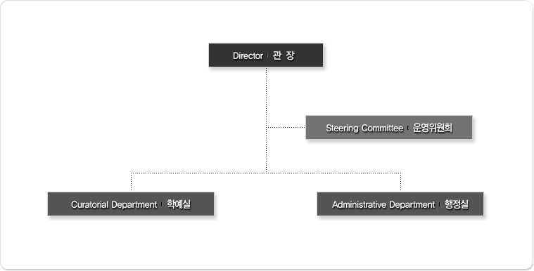 Directior 관장. Steering Committee 운영위원회. Curatorial Department 학예실. Administrative Department 행정실